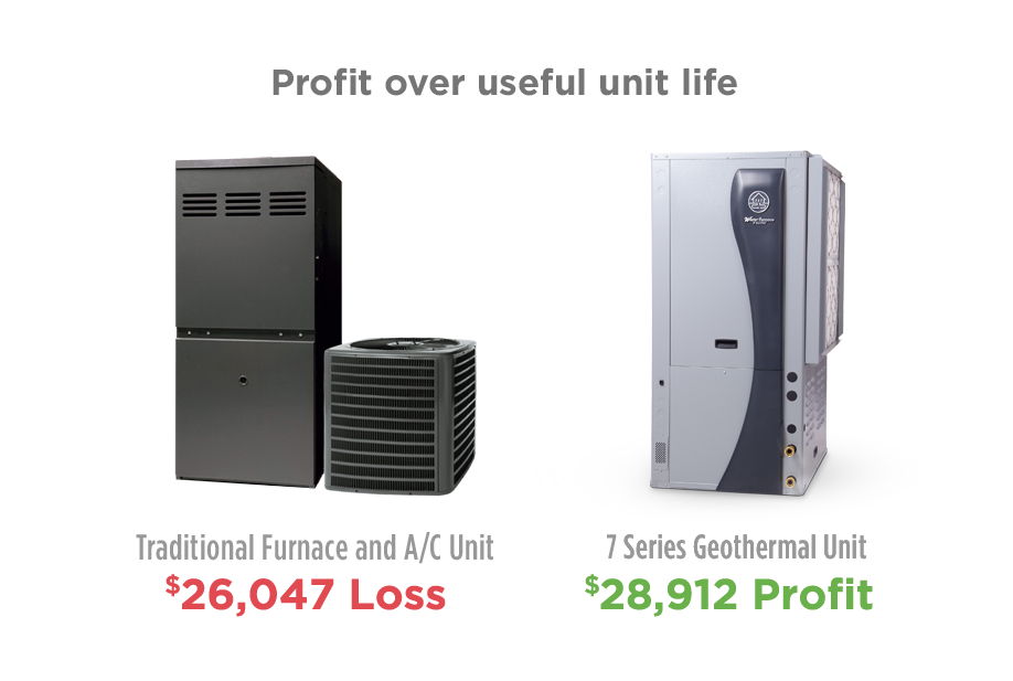 A conventional system is a $26k loss as compared to a $21k profit over the 25 year expected lifespan of a geothermal heat pump